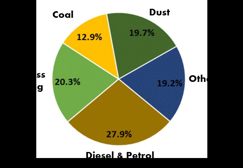 PMSA Delhi - UEinfo 2013 Study