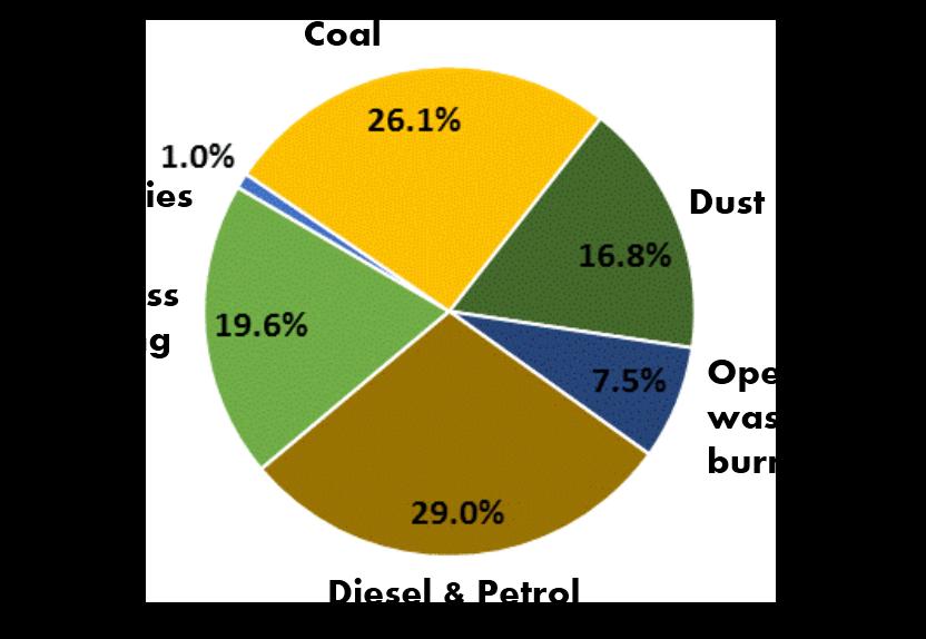 PMSA Delhi - IITK 2015 Study